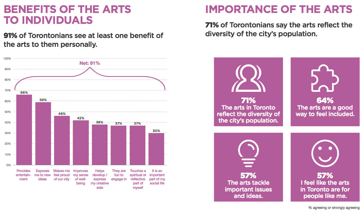 Toronto Arts Facts 2016
